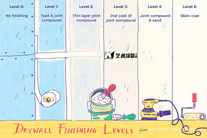 2022 The Best Step by Step Guide of Drywall Finish Levels